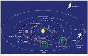 Hai tàu vũ trụ rời Trái Đất 38 năm trước hiện đang ở đâu?