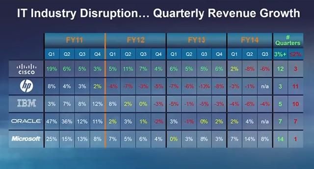 IBM và HP đang có dấu hiệu bị đào thải