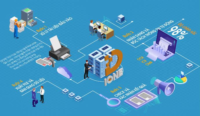 Mô hình số hóa tài liệu lưu trữ D-IONE