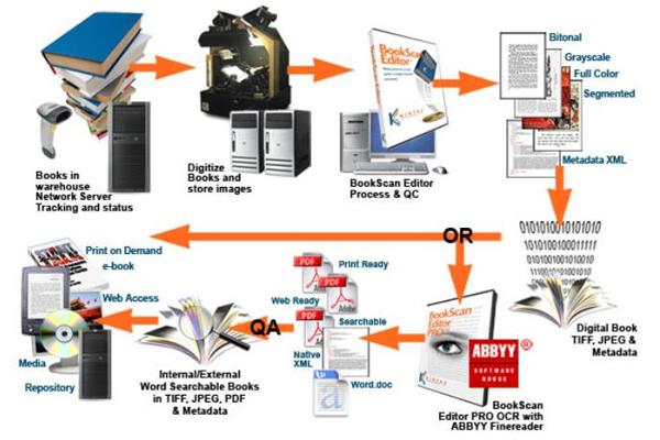 Thuận lợi và khó khăn khi số hóa tài liệu lưu trữ