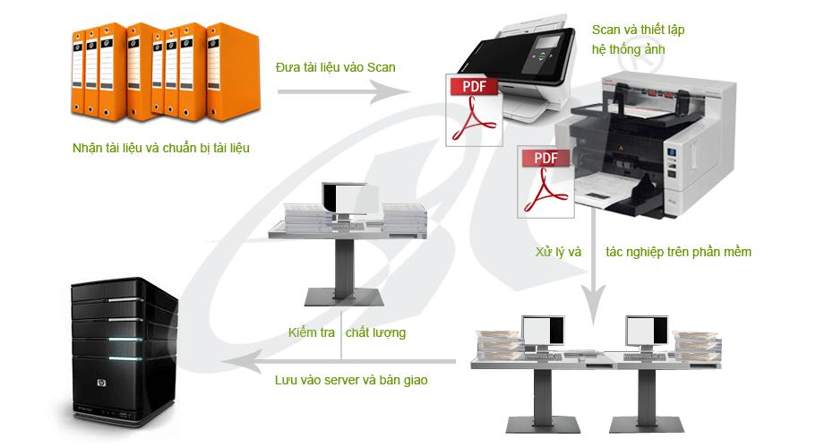 Quy trình số hóa tài liệu lưu trữ gồm những bước nào?