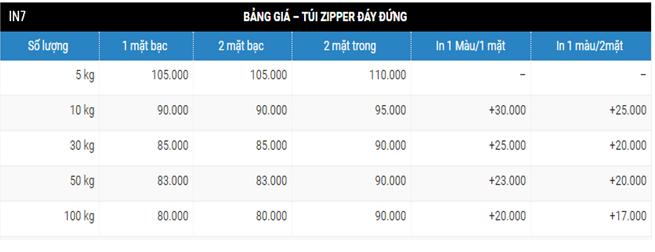 Bảng tổng quát về giá in túi zipper đáy đứng