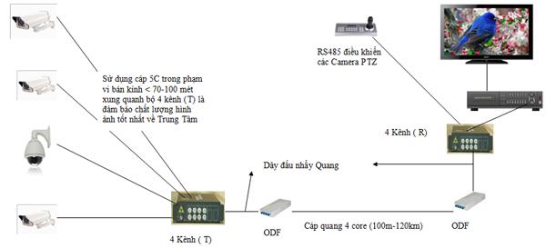 Ứng dụng cáp quang trong việc lắp đặt camera quan sát