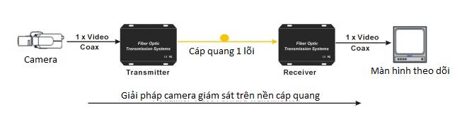 Ứng dụng cáp quang trong việc lắp đặt camera quan sát 2