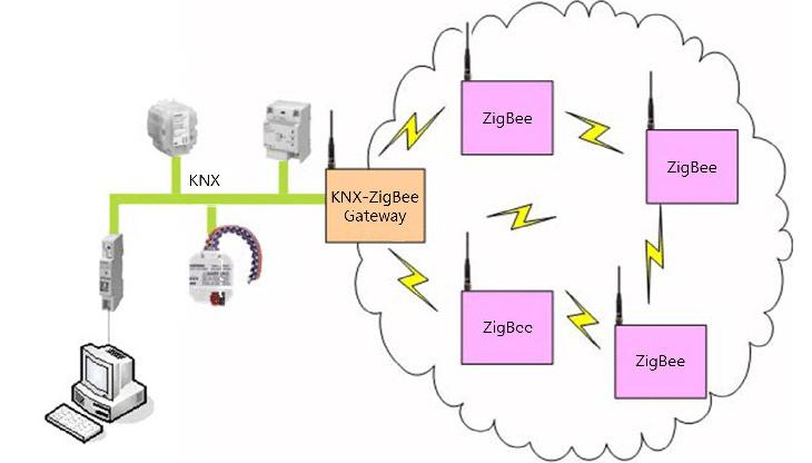 cấu hình mạng zigbee