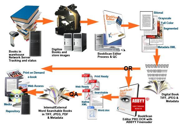 Số hóa tài liệu tại địa điểm khách hàng yêu cầu