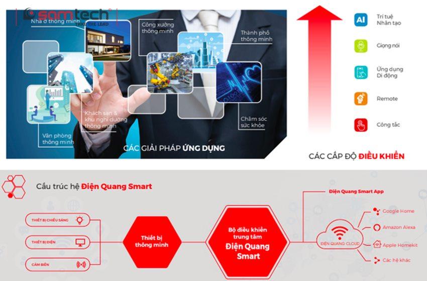 Hệ thống giải pháp công nghệ thông minh Điện Quang Smart thế hệ thứ hai