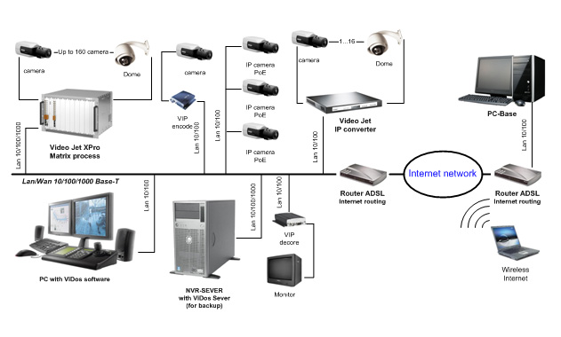 Camera Ip là gì? hệ thống lắp đặt camera ip.