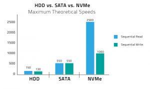 biểu đồ ss tốc độ hdd vs sata vs nvme