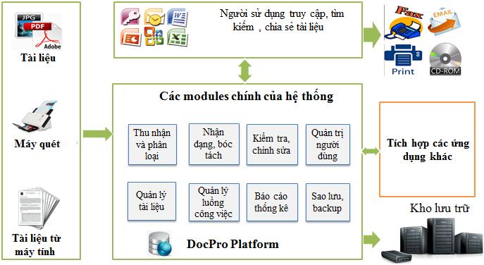 Mô hình quản lý văn bản tài liệu và điều hành DocPro