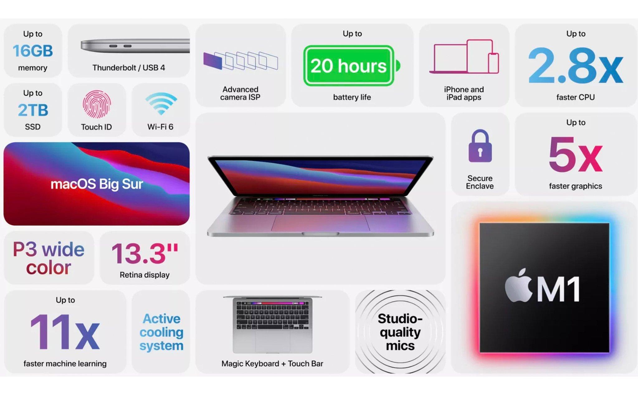 MacBook Pro 2020 13-inch Sillicon M1