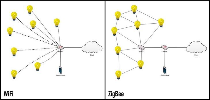 Zigbee hỗ trợ tới 65.000 nút trên một mạng.  Mỗi nút hoạt động như một bộ lặp của thiết bị, và tất cả các nút phối hợp với nhau để truyền tải dữ liệu, nên gọi là mạng lưới.