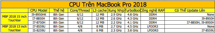 đánh giá macbook pro 2018
