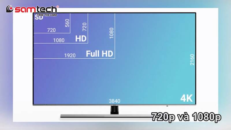 Phân biệt độ phân giải của camera quan sát - HD và Full HD là gì
