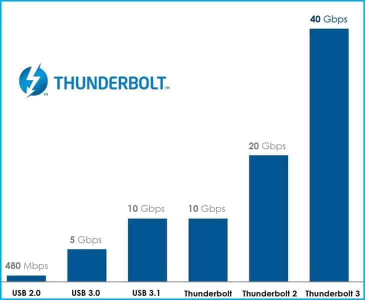 thunderbolt 3 là gì
